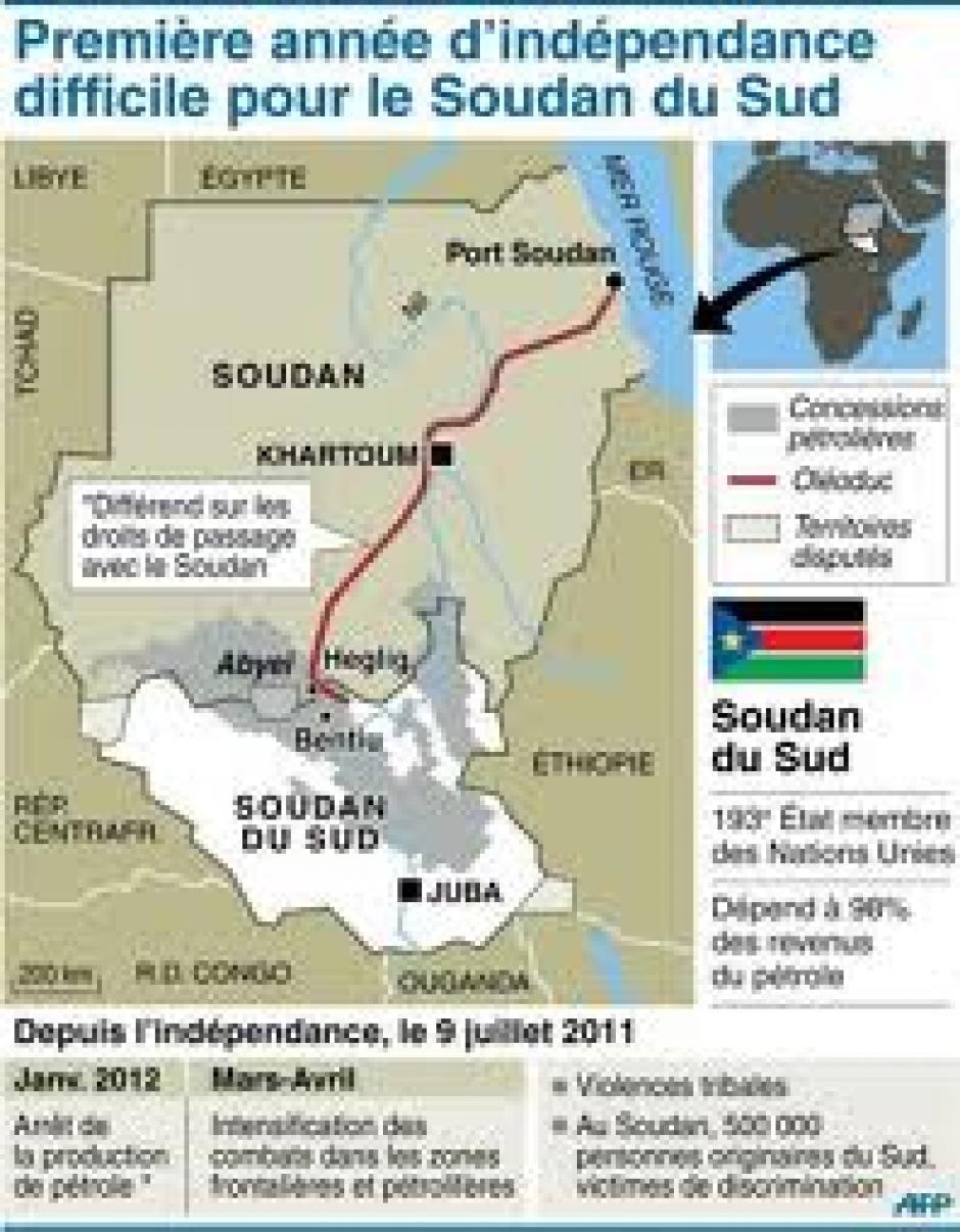 Le Soudan et l'Oncle Sam